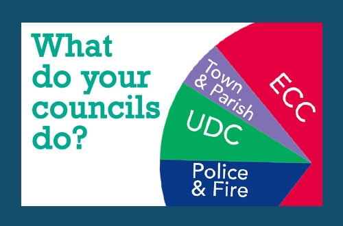 How Councils Work