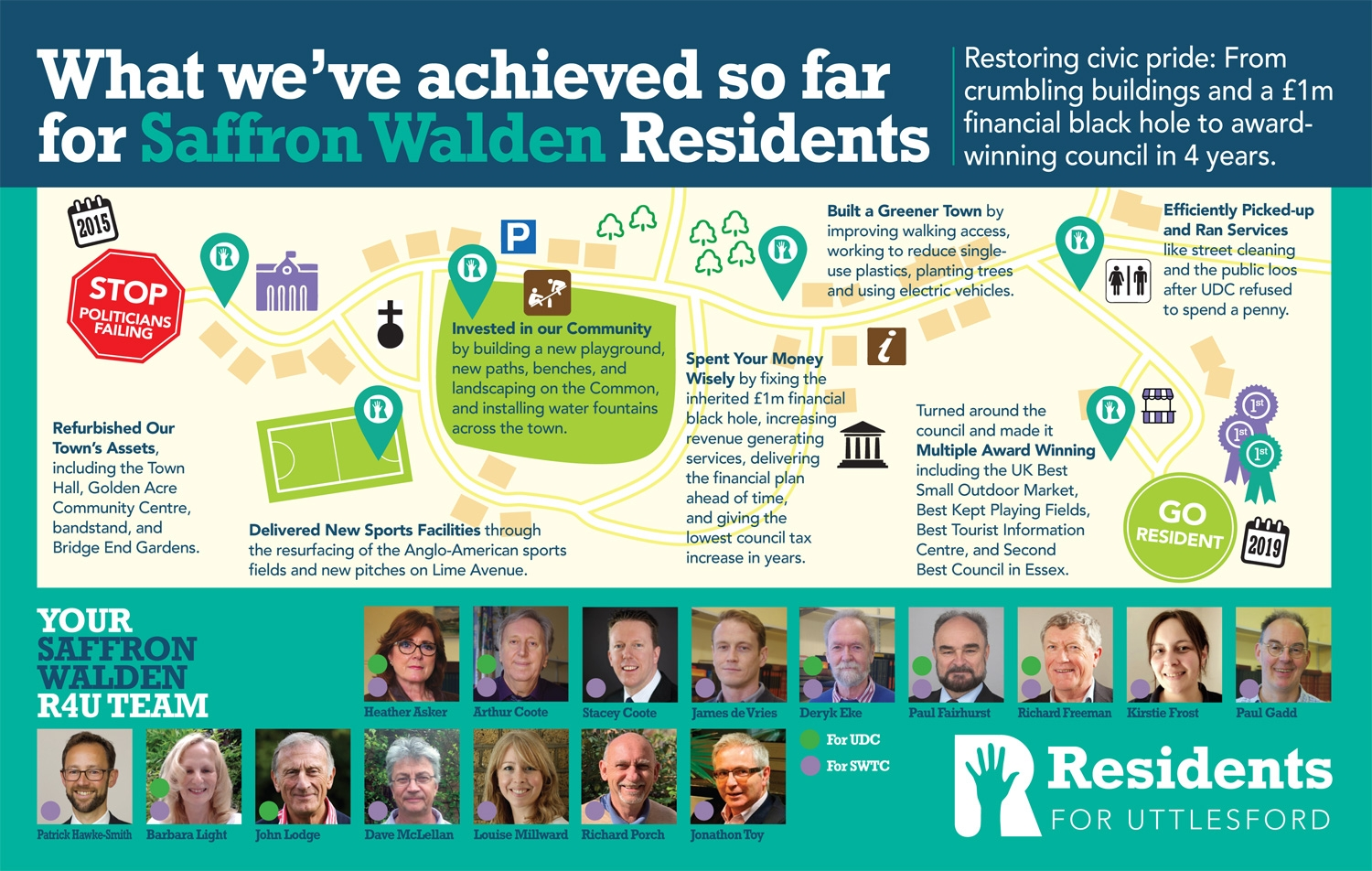 Residents for Uttlesford achievements in Saffron Walden